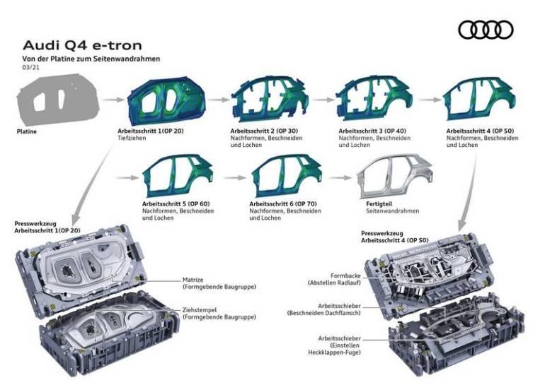 Stampi di lavorazione Audi Q4 e-tron