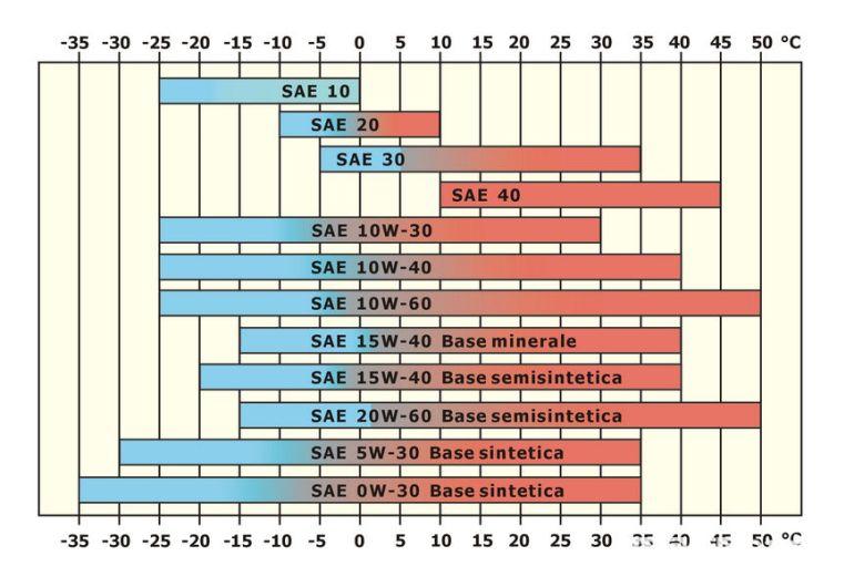 Classificazione viscosità olio in base a temperature esterne