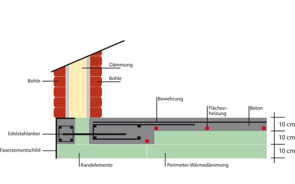 Energiespar-Fundament für ein Haus mit doppelwandiger Blockbohle, Version 1