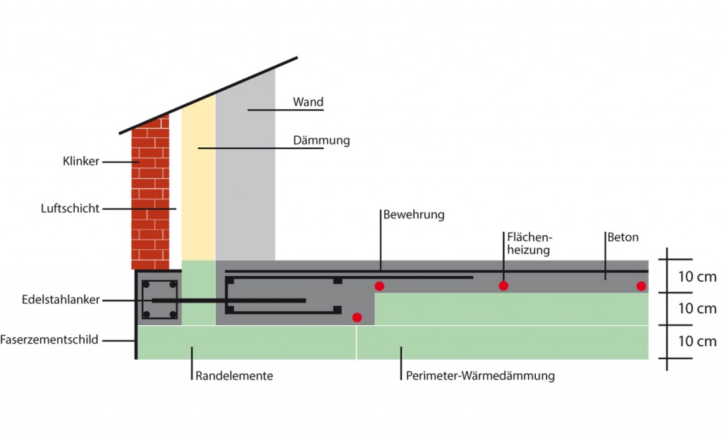 Energiespar-Fundament für ein Massivhaus