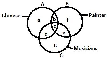 Verbal Logical Venn Diagrams Test Online 2 MCQs