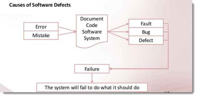 error bug defect failure