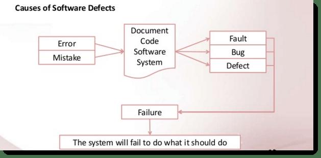 error bug defect failure