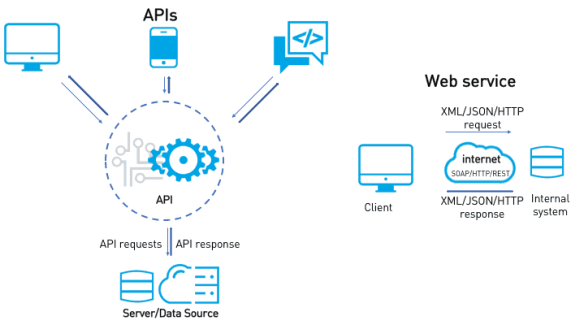 6 differences between web services vs api (soap & rest examples)
