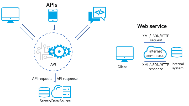 api vs web service