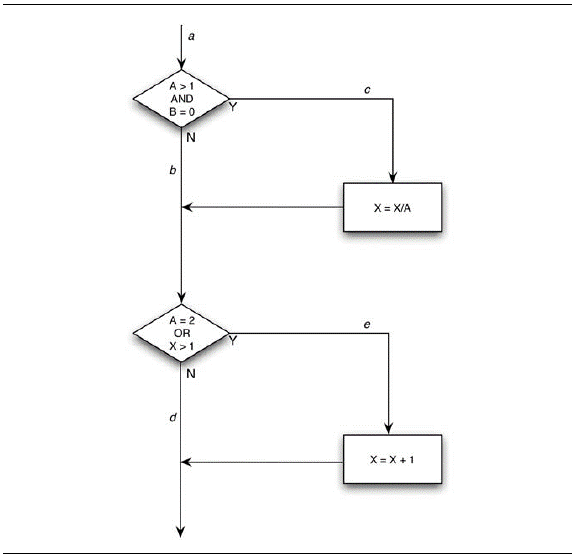 test design techniques statement coverage