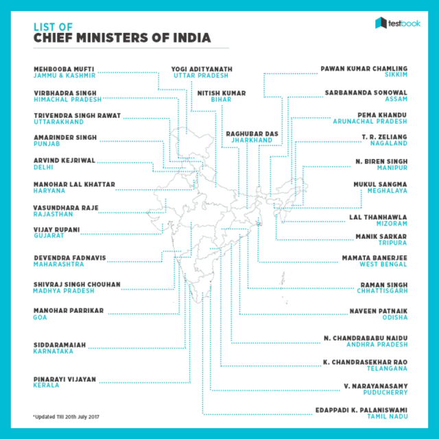 Chief Ministers of India - GK Notes in PDF (New Nagaland CM Appointed!)