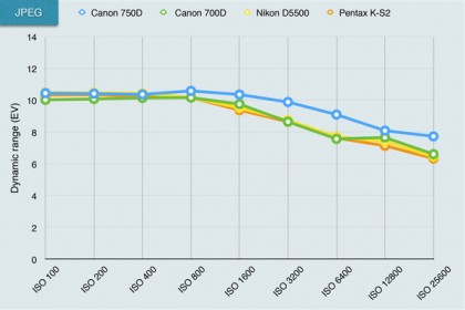 Canon EOS 750D lab test charts
