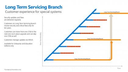Long term servicing branch
