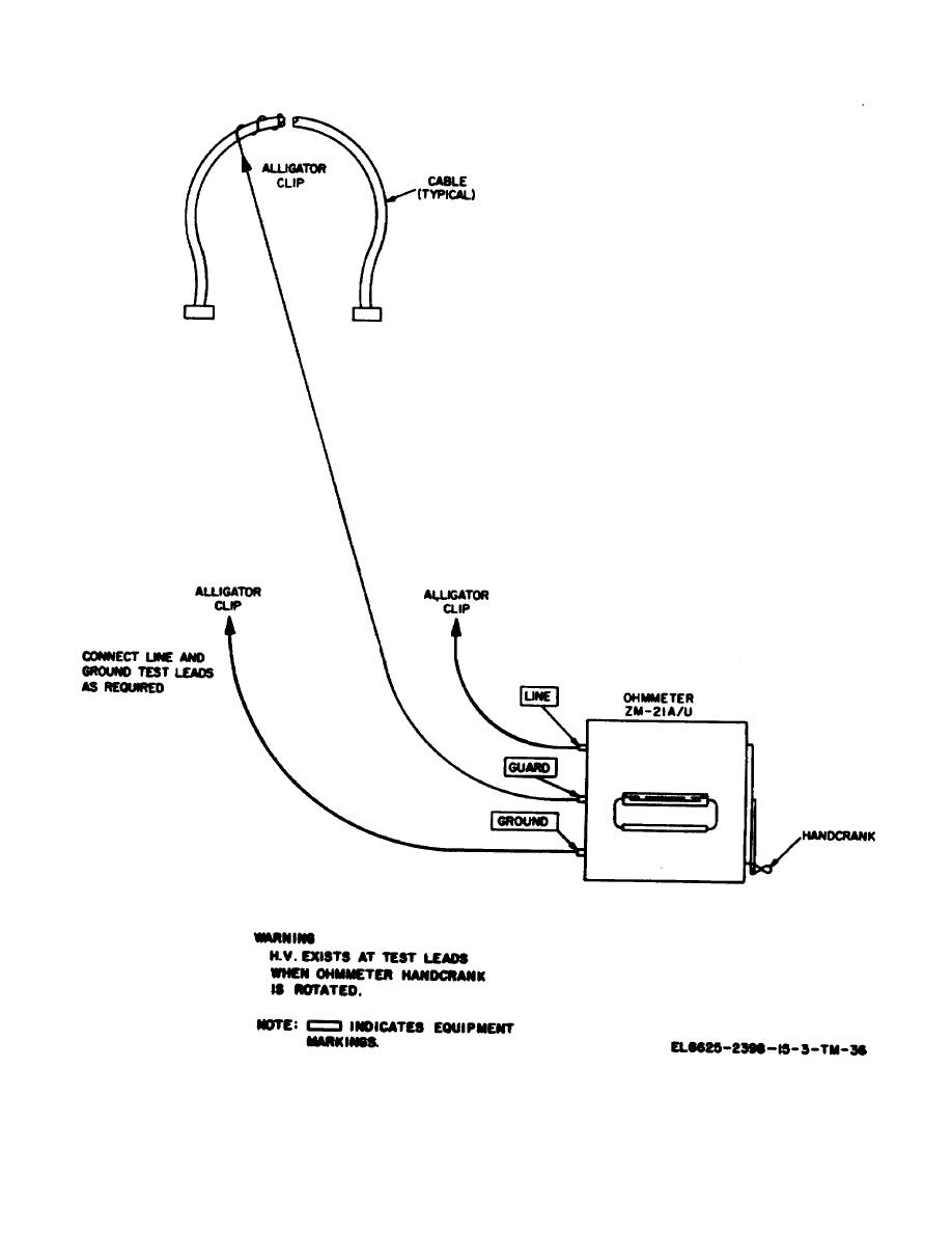 Figure 8-2. Cable insulation resistance, test conditions.