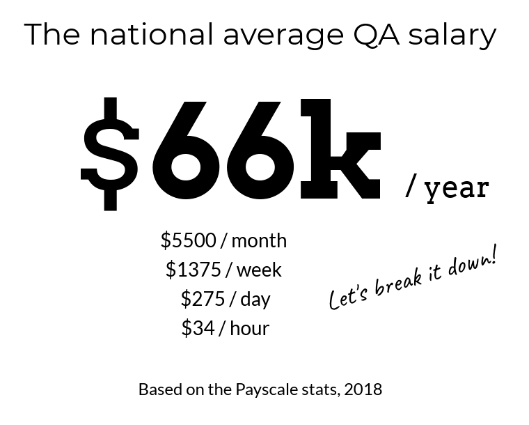 How much does it cost to outsource QA?