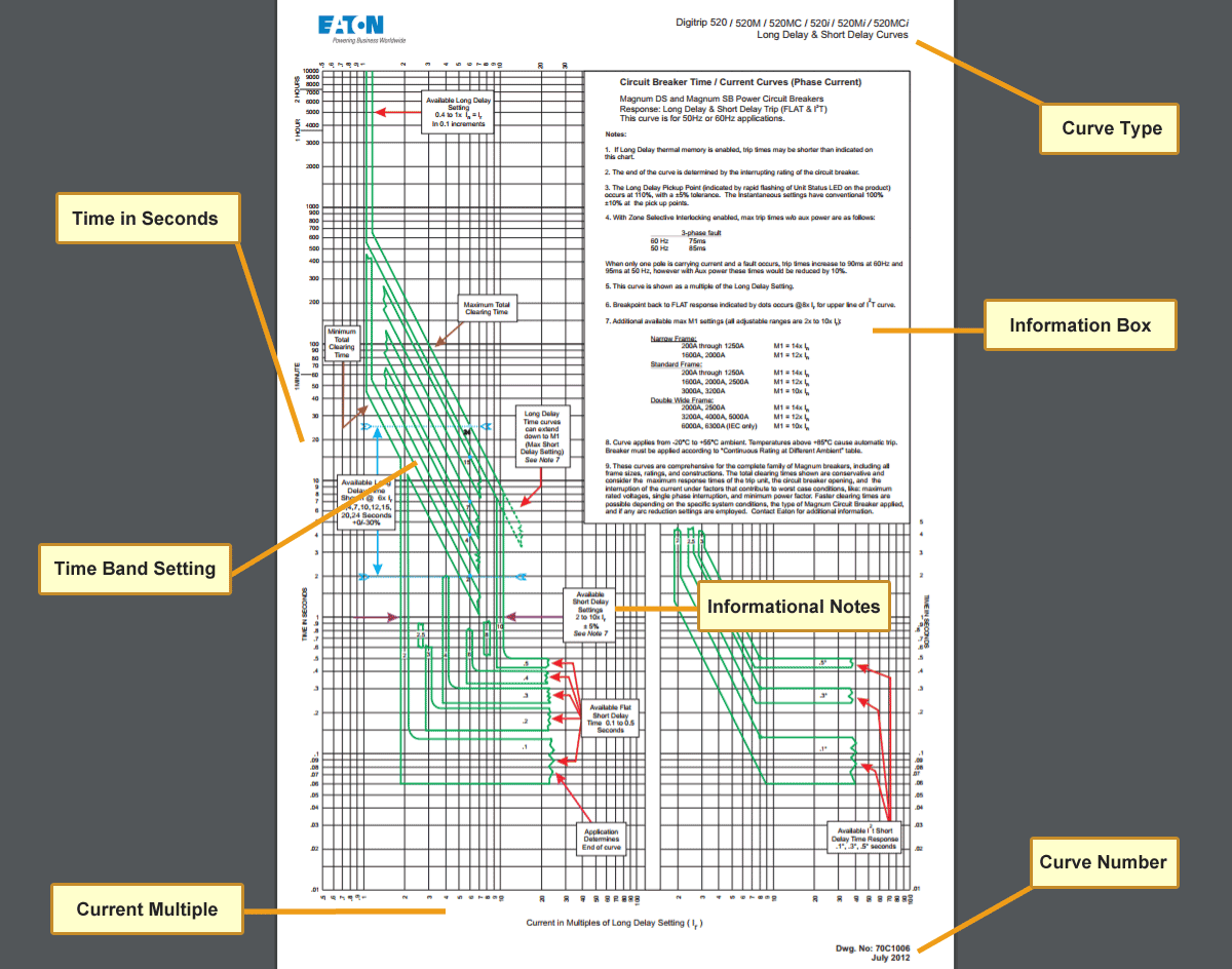 hight resolution of real world circuit breaker time current curve with explinations