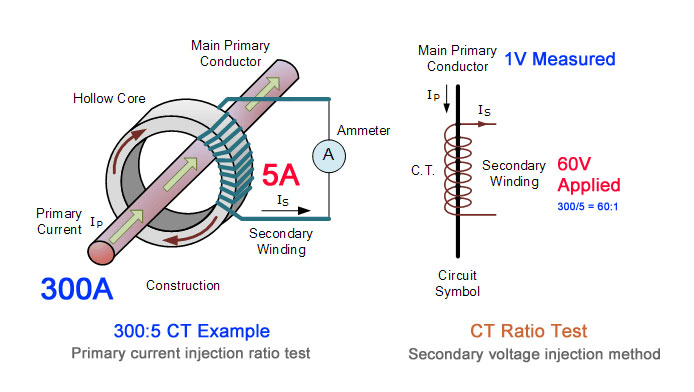 6 electrical tests for