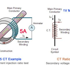 Transformer Diagram And How It Works Dryer Power Cord Wiring Current Basics Understanding Ratio Polarity Class The Of A Is Equivalent To Voltage Potential Transformers
