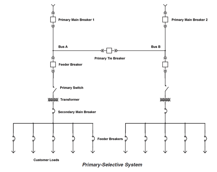 main electrical power distribution system