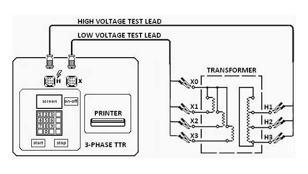 power transformer turns ratio test eep