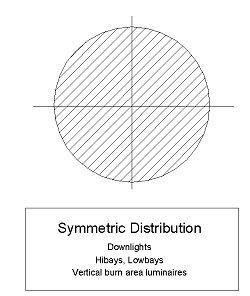 Axial Symmetric