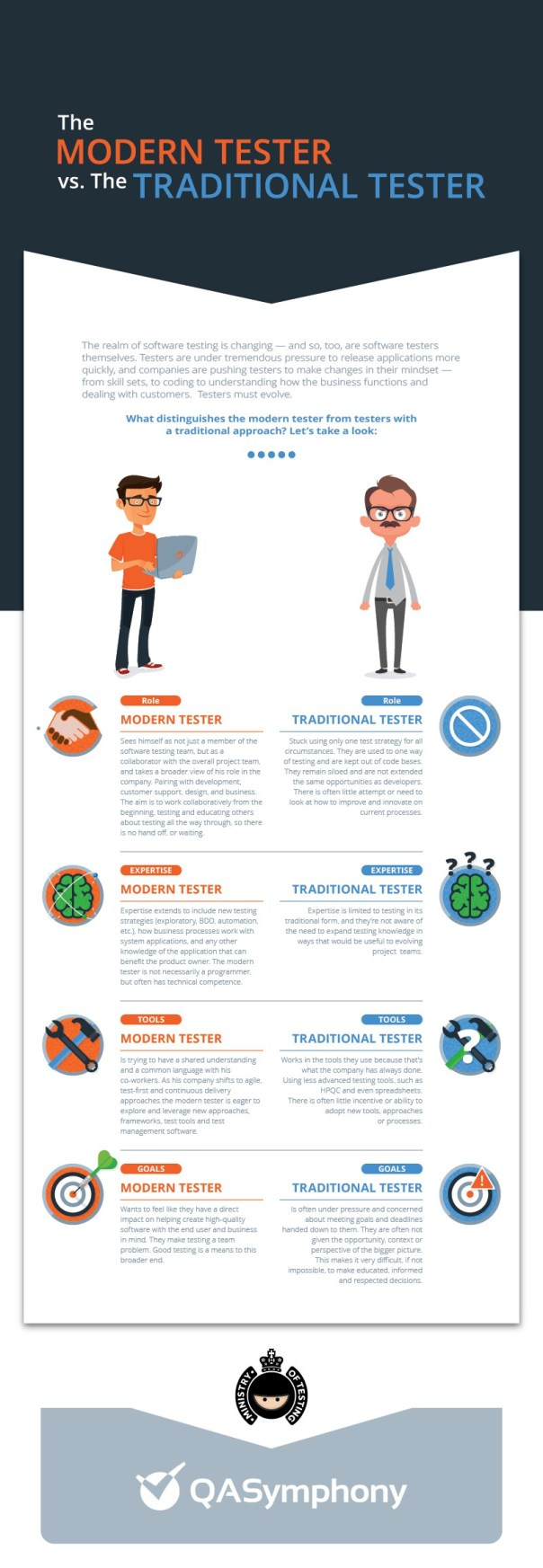 Modern Vs Traditional Tester Infographic