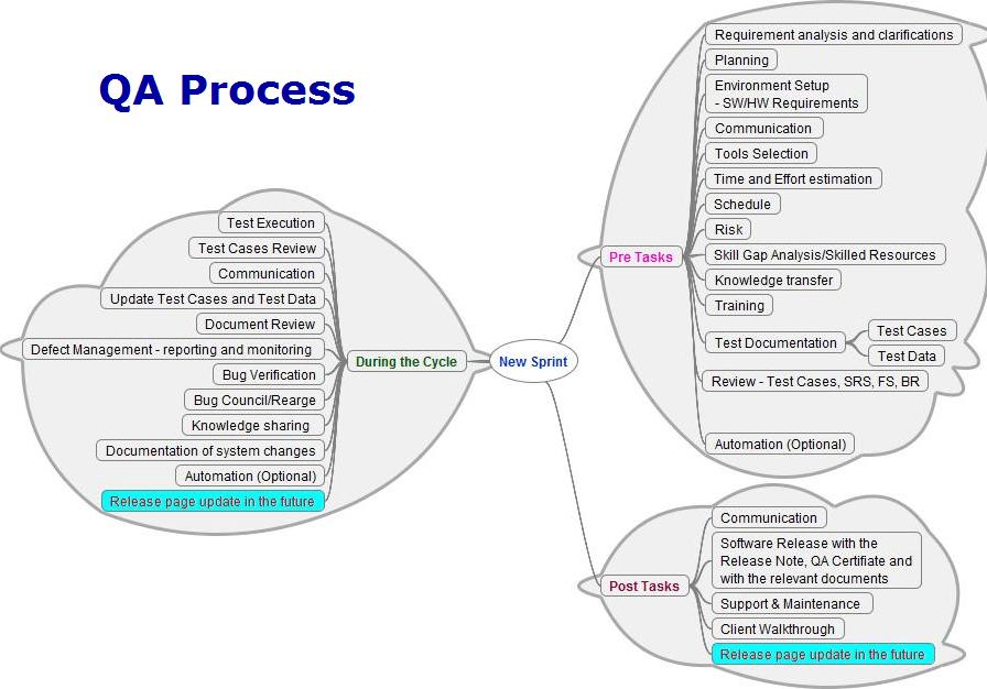 QA Process Diagram