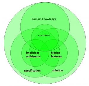 context-circles