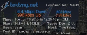 Test result: 6.4Mbps down, 996kbps up