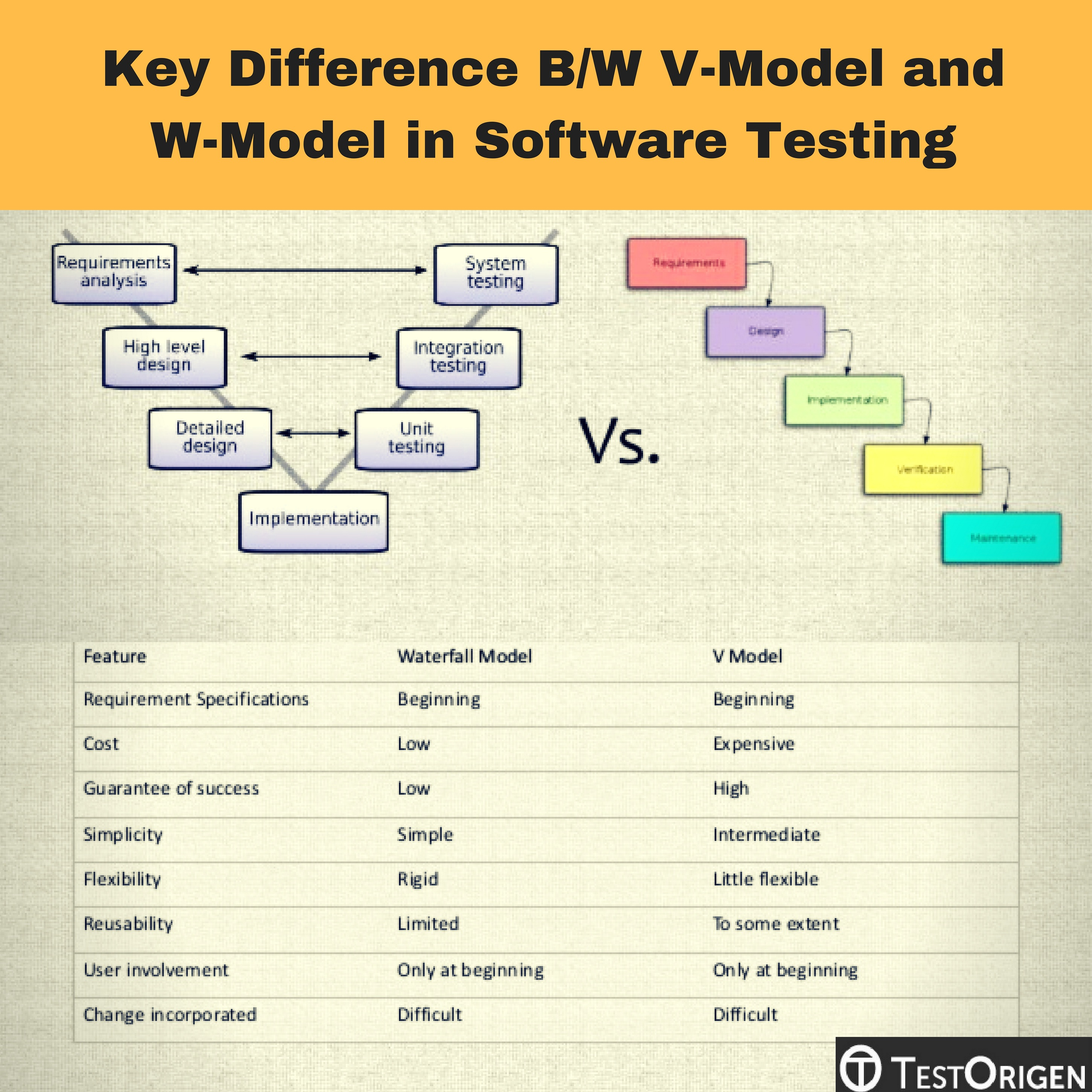 model in software testing v diagram hospital wiring ppt key difference b w and