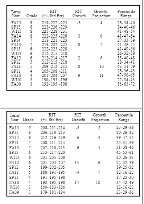 Nwea Map Scores Grade Level Chart 2015 : scores, grade, level, chart, Scores:, Understanding, Scores, TestPrep-Online