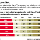 More Students Take ACT Exam, and Growing Portion Aren't College Ready