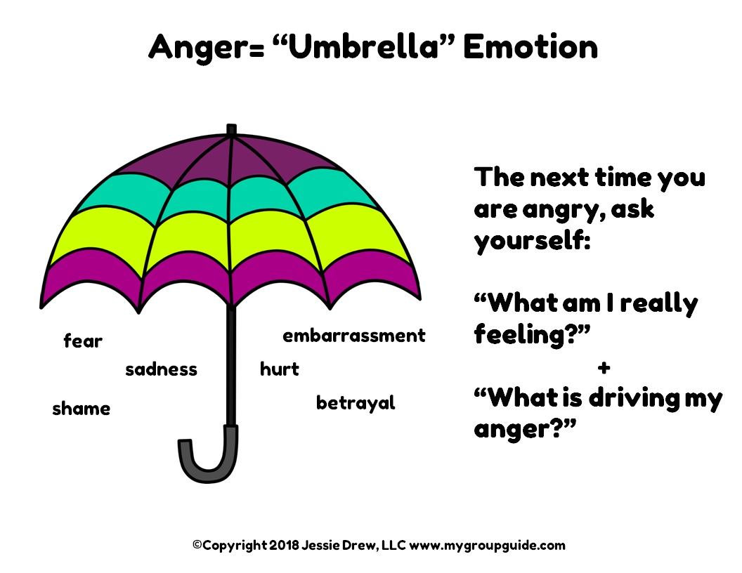 Dv Education Series Dealing With Anger