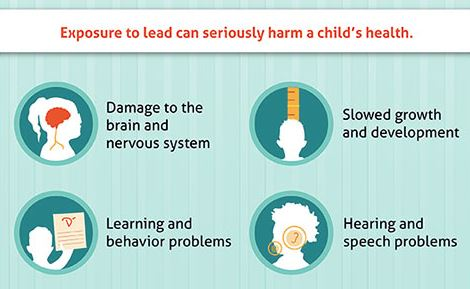 Symptoms of Lead Poisoning