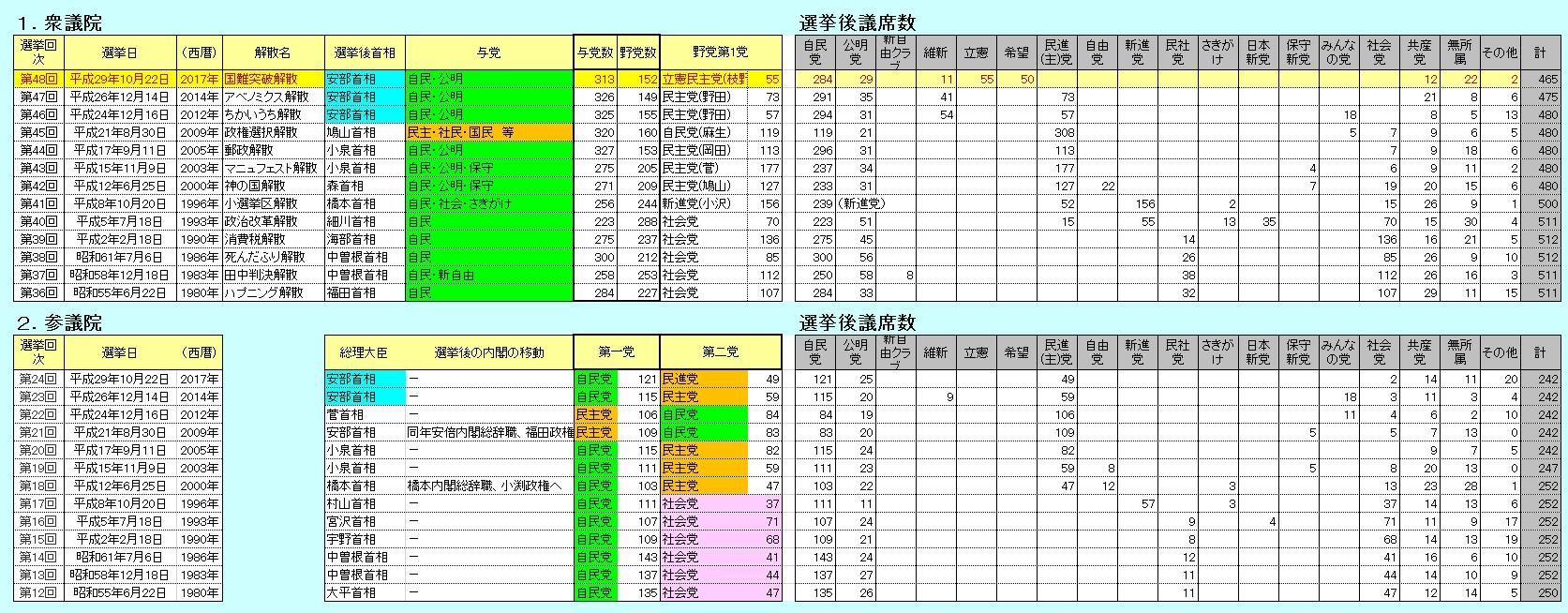 国政選挙 議席数一覧(2017現在)