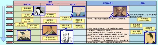 江戸時代の思想史