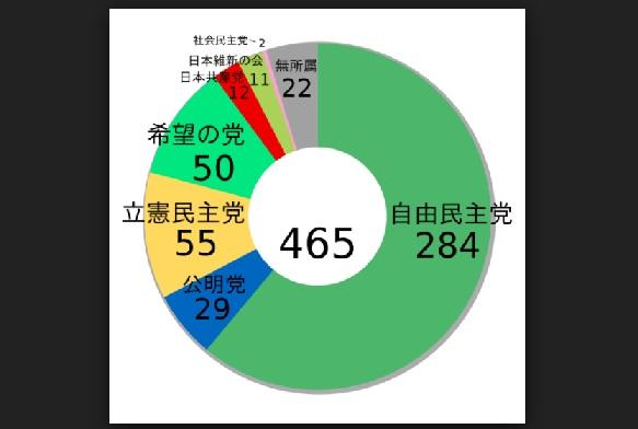 衆議院選挙結果