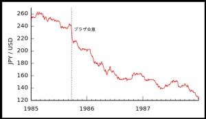 プラザ合意と円レートの推移