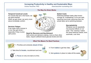 Infographic: Increasing Productivity in Healthy and Sustainable Ways