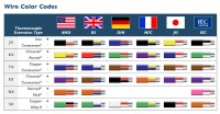 International Color Codes | TE Wire & Cable | Thermocouple ...