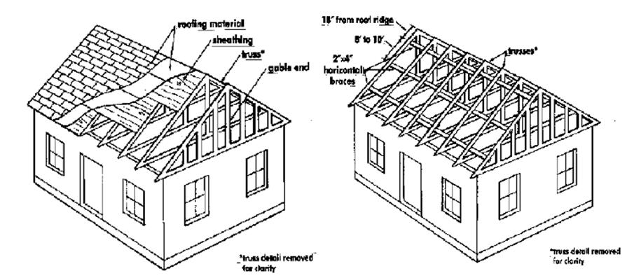 House Roofing Diagram & Illustration Sc 1 St Building