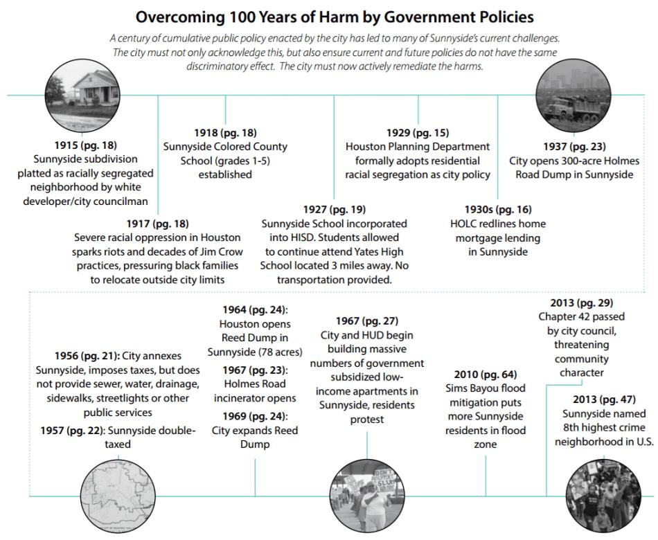 100 years of harm