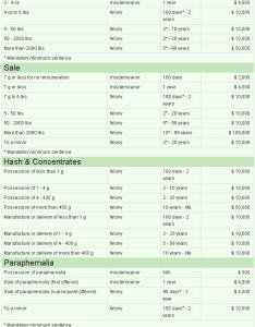 Marijuana penalties in texas also laws  norml rh texasnorml