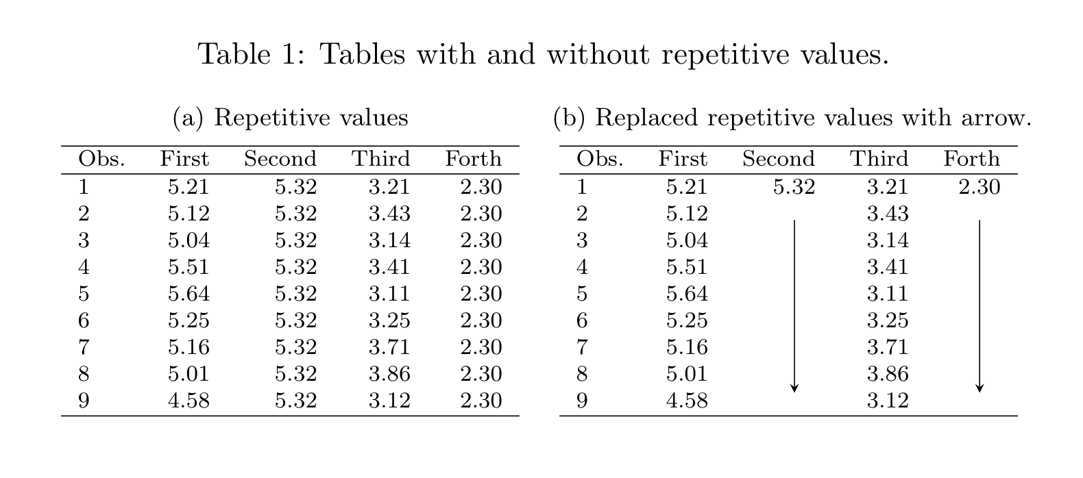 Replacing repetitive values in a table column by an arrow