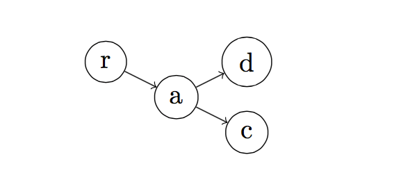 graph-syntax-grow-horizontal-tree-latex