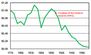 Chart of U.S. dollar value since 1776