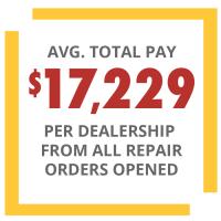 average total pay per dealership from all repair orders-opened