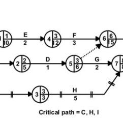 Network Diagram And Critical Path Bazooka Bass Tube Wiring Cpa Stage 6 Identify The