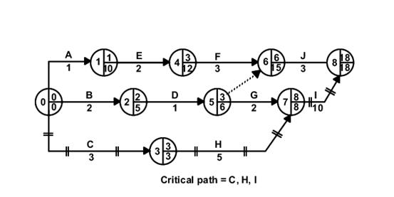 network diagram and critical path 3 phasen des motorischen lernens cpa stage 6 identify the
