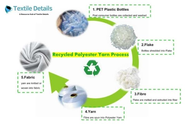 Recycled Polyester Yarn Process