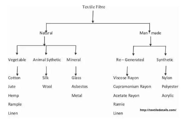 Classification of Textile fibre