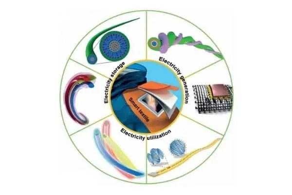 Smart Electronic Textiles Classification