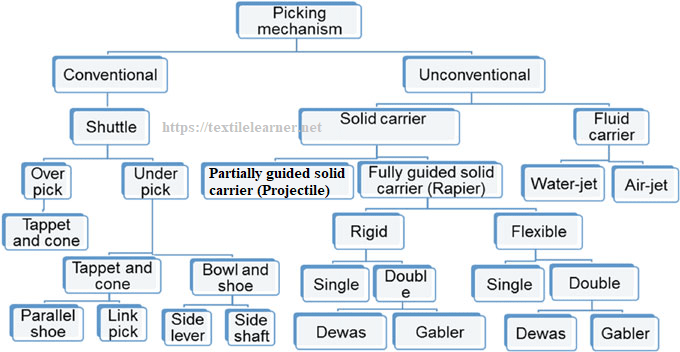 Classification of Picking Mechanism