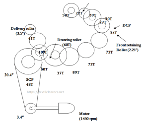 Gearing diagram of jute 1st draw frame